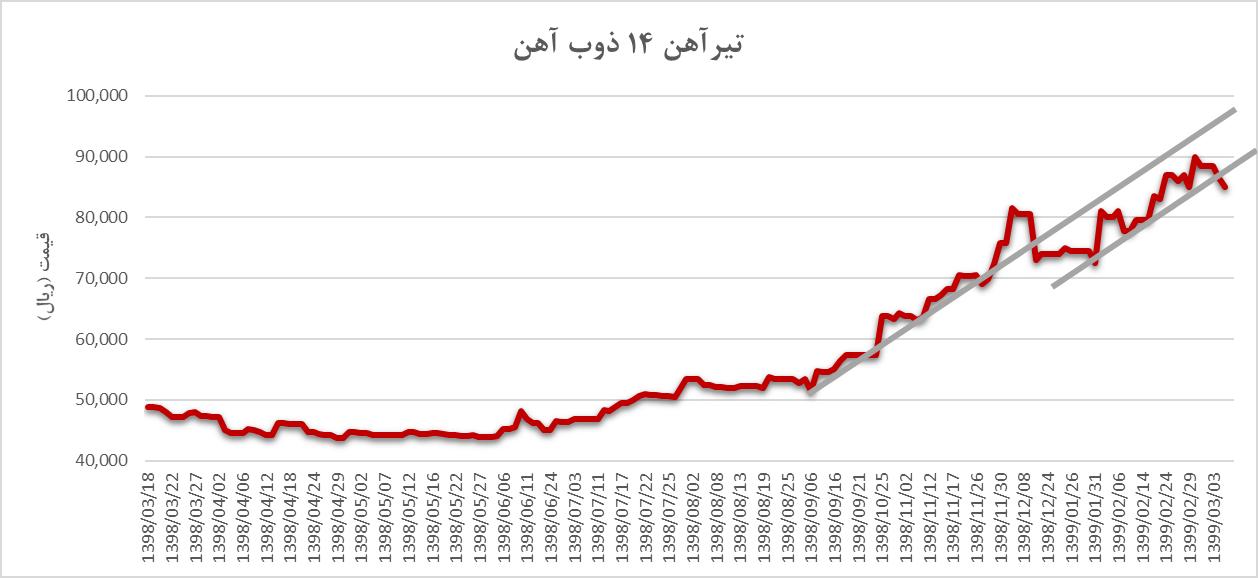 روند افزایشی قیمت تیرآهن 14 ذوب آهن