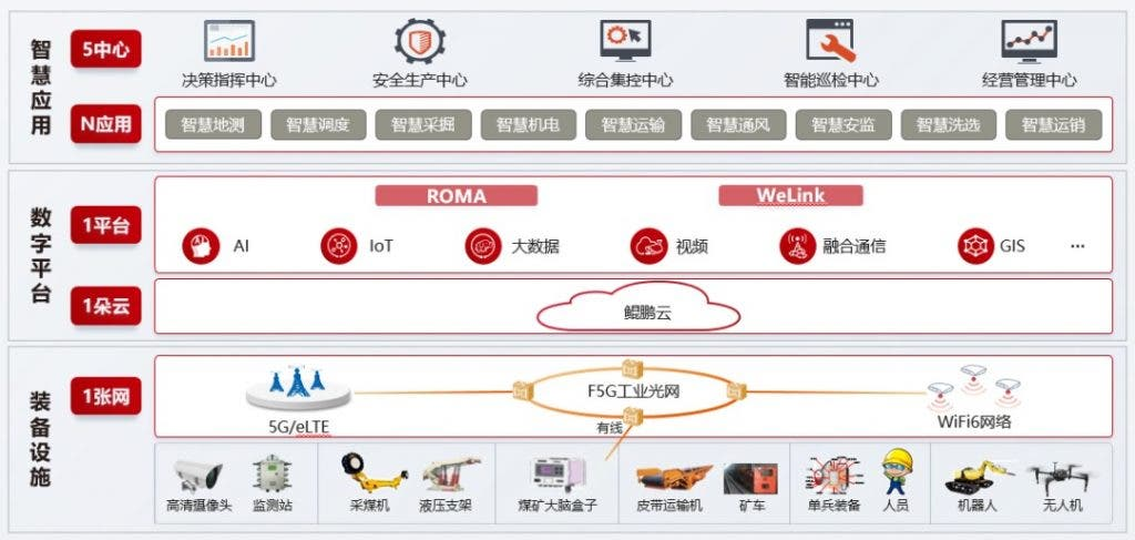 Huawei-smart-mine-solution-1024x487