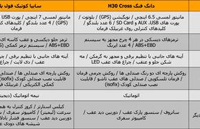 بررسی و مقایسه سایپا کوئیک با دانگ فنگ H۳۰ Cross