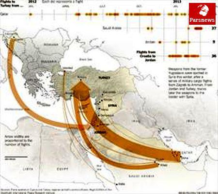 همکاری اعراب و سیا در تسلیح تروریستها در سوریه