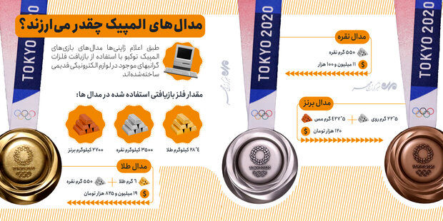 مدالهای المپیک چقدر میارزند؟