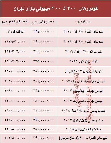 خودروهای 300 تا 400میلیونی بازار تهران