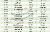 نرخ 22 ارز بانکی افزایش یافت