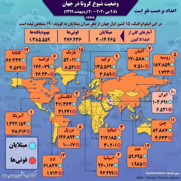 اینفوگرافیک / آمار کرونا در جهان تا ۲۰ اردیبهشت