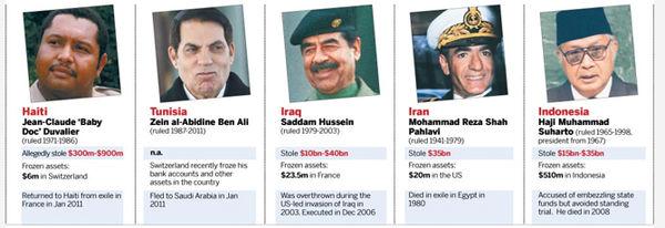 بزرگترین اختلاسگر تاریخ ایران