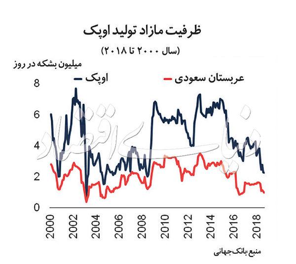 افزایش ارتفاع پیشبینی نفتی