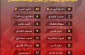 اعلام فهرست بازیکنان الدحیل قطر برابر استقلال