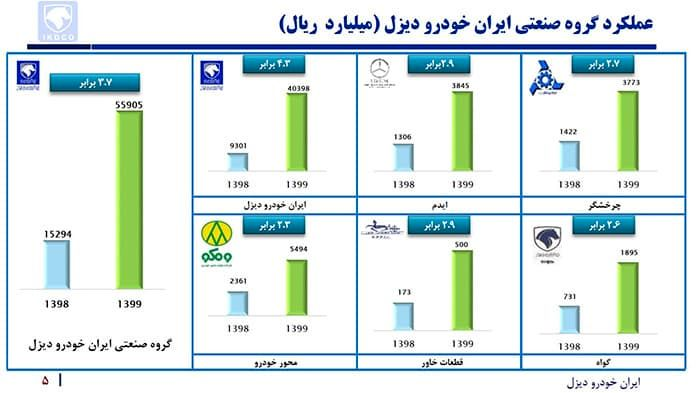 عملکرد ایران خودرو دیزل توسلی مهر